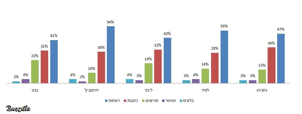 מי זכה בבחירות 2013 במדיה החברתית? Israeli Election 2013