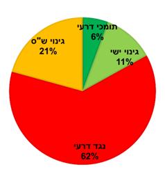 מערכת הבחירות – סיכום שבועי (דצמבר 2014)