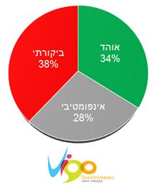 איתן כבל בראיון על פעילותו ברשת Eitan Cabel Online