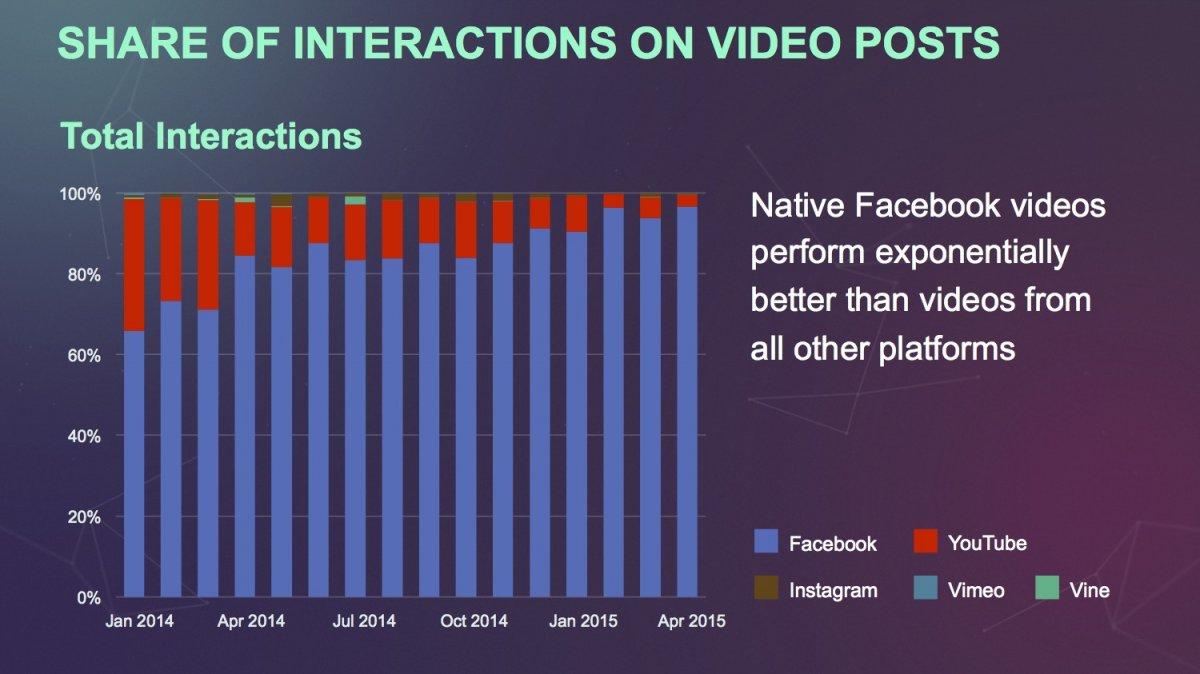 וידאו פייסבוק מול וידאו יוטיוב 2015 Video Facebook vs Video YouTube